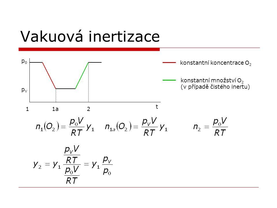 Vakuová inertizace p0p0 pVpV t 1a12 konstantní koncentrace O 2 konstantní množství O 2 (v případě čistého inertu)