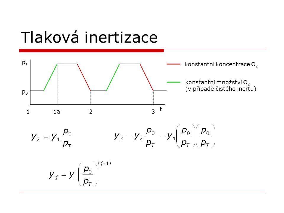 Tlaková inertizace pTpT p0p0 t 1a12 konstantní koncentrace O 2 konstantní množství O 2 (v případě čistého inertu) 3
