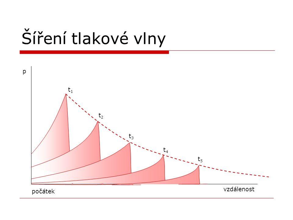 Šíření tlakové vlny p vzdálenost t1t1 t2t2 t3t3 t4t4 t5t5 počátek