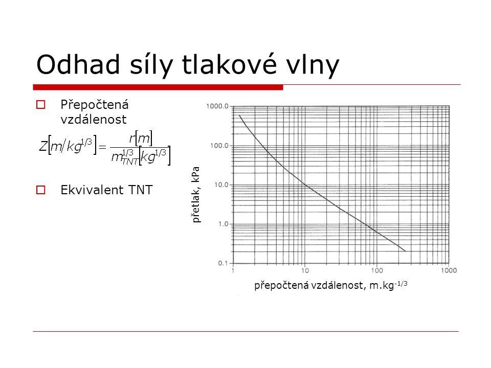 Ekvivalent TNT  Ekvivalentní množství trinitrotoluenu, které při explozi vyvolá stejnou tlakovou vlnu  Účinnost využití energie η = 1 pro ohraničenou explozi = 0,02 – 0,1 pro neohraničenou explozi  Specifická energie exploze látky E H, kJ/kg Odhadována z termodynamických veličin ΔA spal, ΔG spal, ΔH spal  Nepřesnost způsobená aproximací stejného chování deflagrace a detonace  Pokročilejší metody – vyžadují mnohem více dat