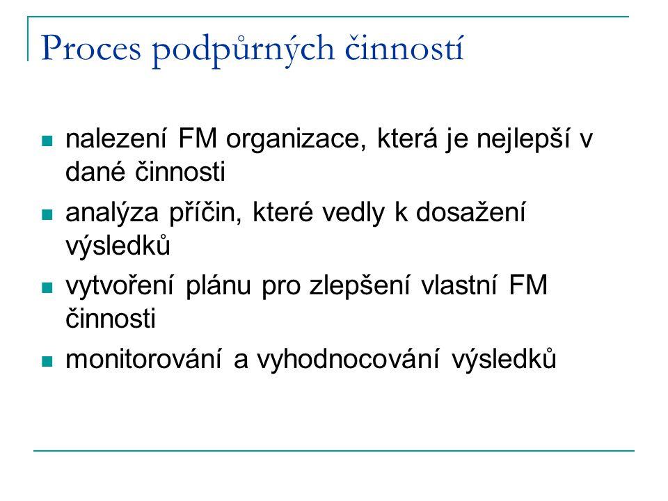 Proces podpůrných činností nalezení FM organizace, která je nejlepší v dané činnosti analýza příčin, které vedly k dosažení výsledků vytvoření plánu p