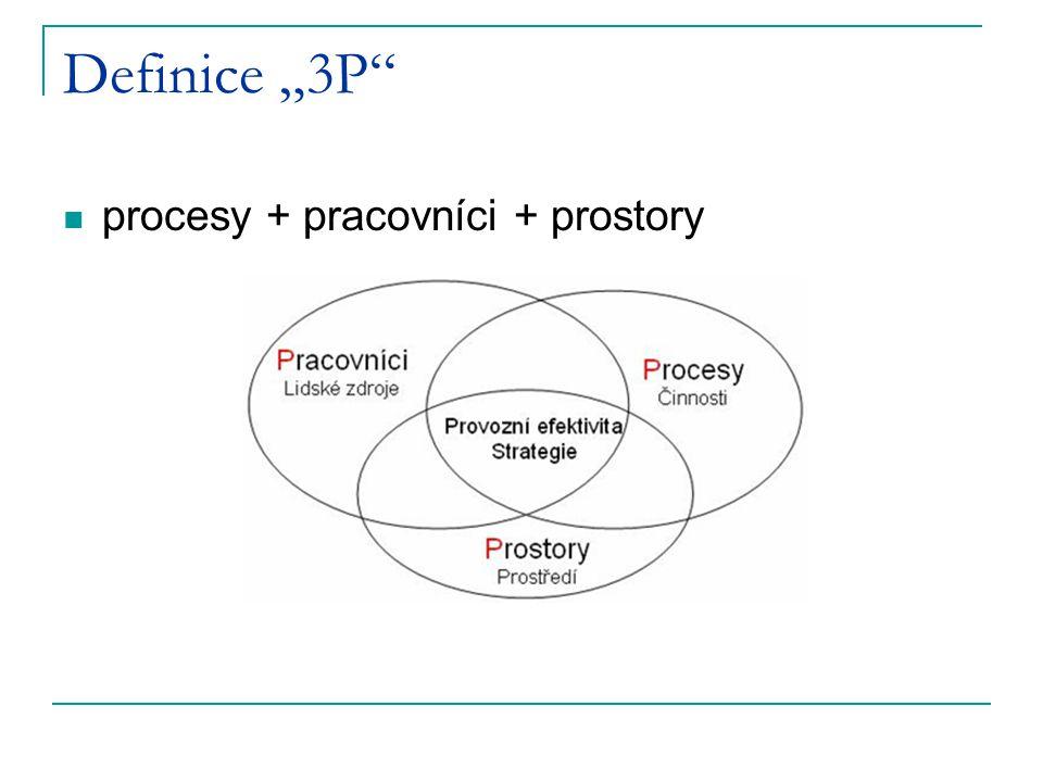 """Definice """"3P"""" procesy + pracovníci + prostory"""