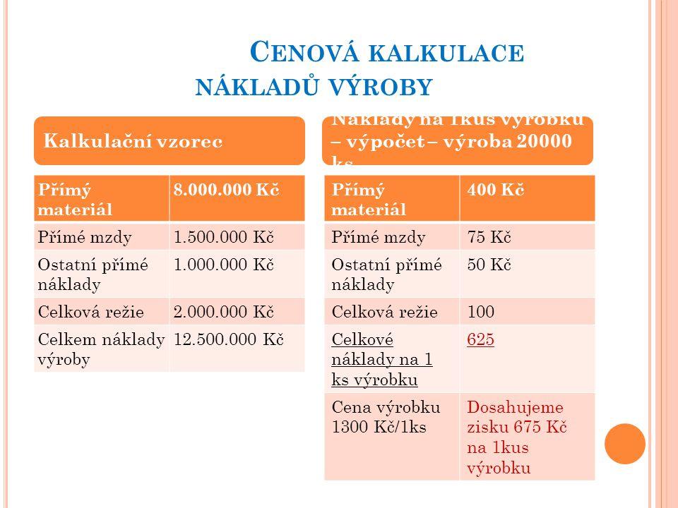 C ENOVÁ KALKULACE NÁKLADŮ VÝROBY Přímý materiál 8.000.000 Kč Přímé mzdy1.500.000 Kč Ostatní přímé náklady 1.000.000 Kč Celková režie2.000.000 Kč Celkem náklady výroby 12.500.000 Kč Přímý materiál 400 Kč Přímé mzdy75 Kč Ostatní přímé náklady 50 Kč Celková režie100 Celkové náklady na 1 ks výrobku 625 Cena výrobku 1300 Kč/1ks Dosahujeme zisku 675 Kč na 1kus výrobku Kalkulační vzorec Náklady na 1kus výrobku – výpočet – výroba 20000 ks