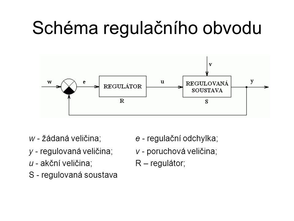 Schéma regulačního obvodu w - žádaná veličina;e - regulační odchylka; y - regulovaná veličina; v - poruchová veličina; u - akční veličina; R – regulát
