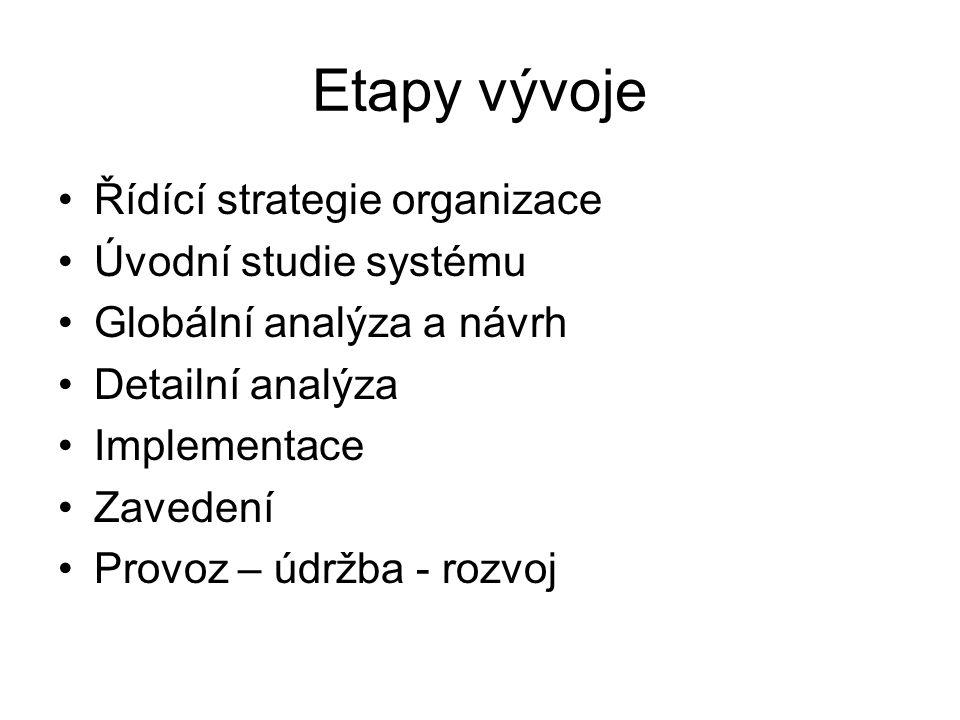 Etapy vývoje Řídící strategie organizace Úvodní studie systému Globální analýza a návrh Detailní analýza Implementace Zavedení Provoz – údržba - rozvo