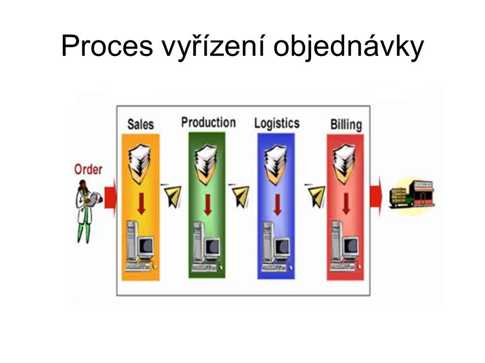 Proces vyřízení objednávky