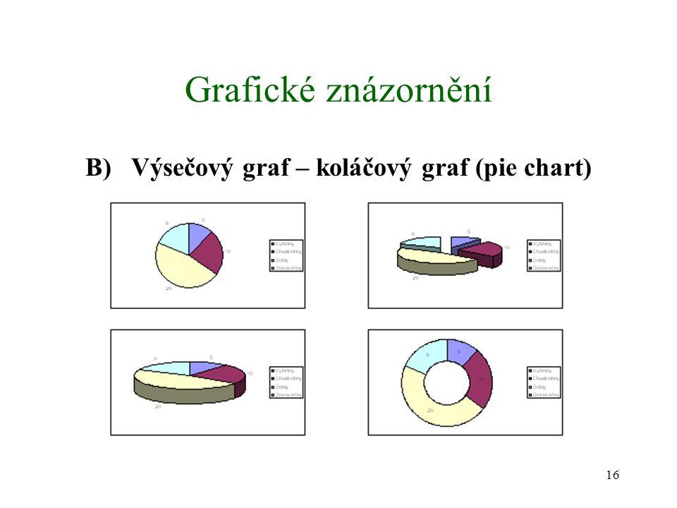 16 Grafické znázornění B) Výsečový graf – koláčový graf (pie chart)