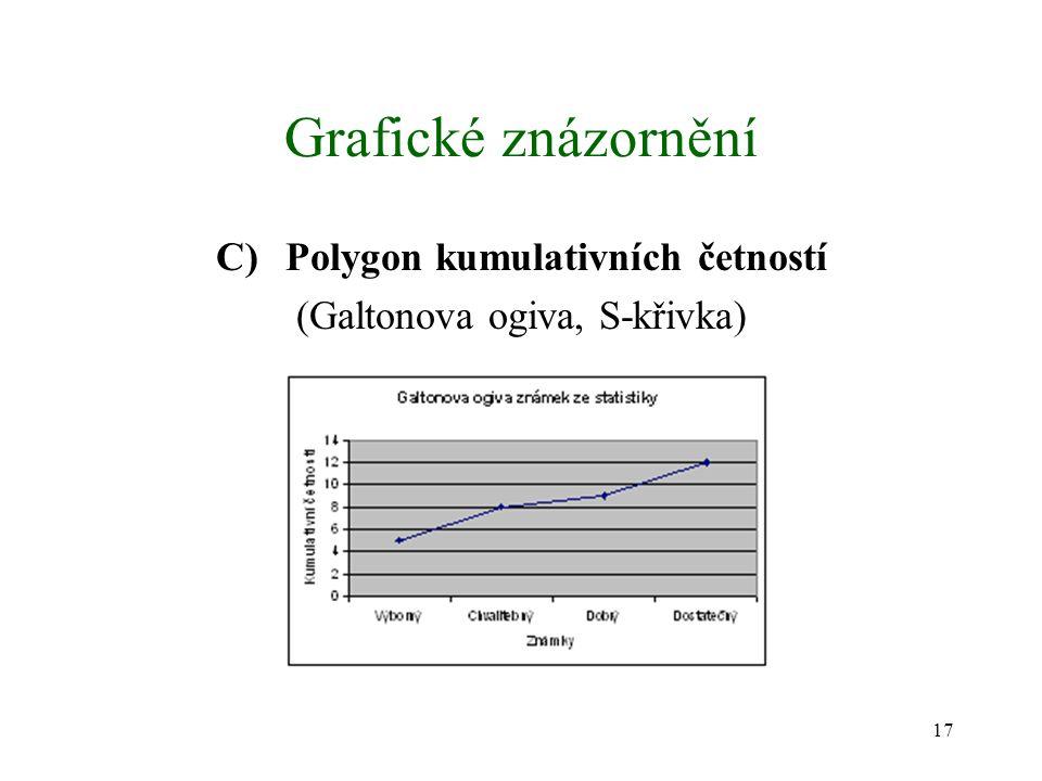 17 Grafické znázornění C)Polygon kumulativních četností (Galtonova ogiva, S-křivka)