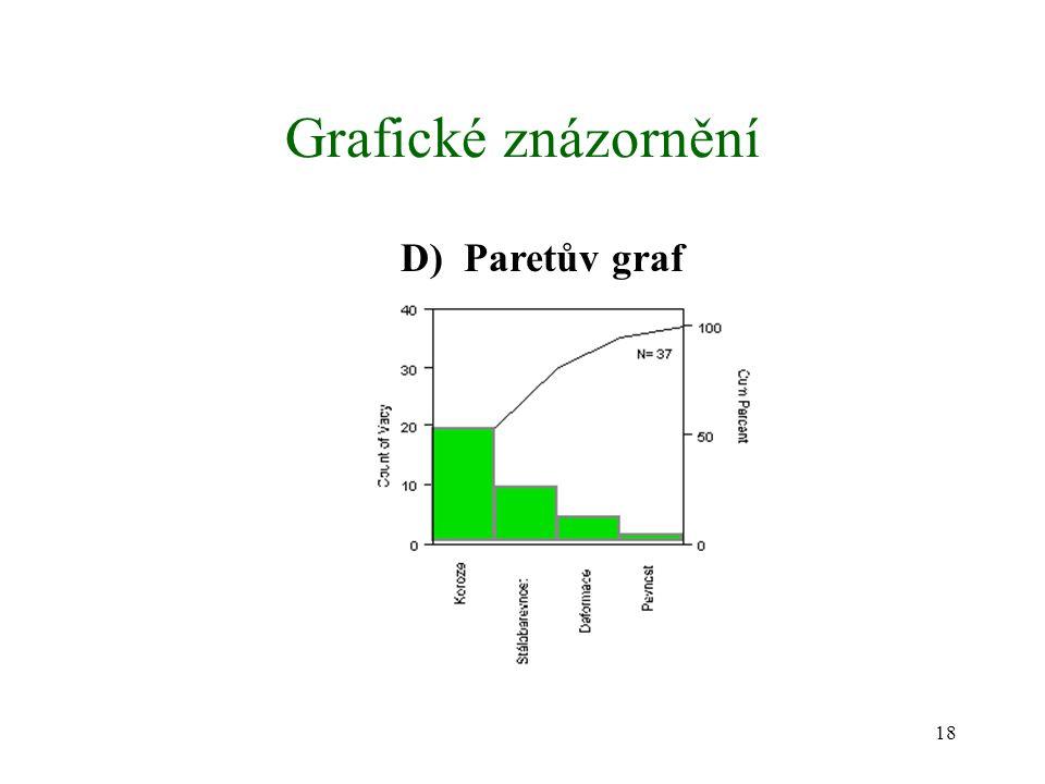 18 Grafické znázornění D) Paretův graf