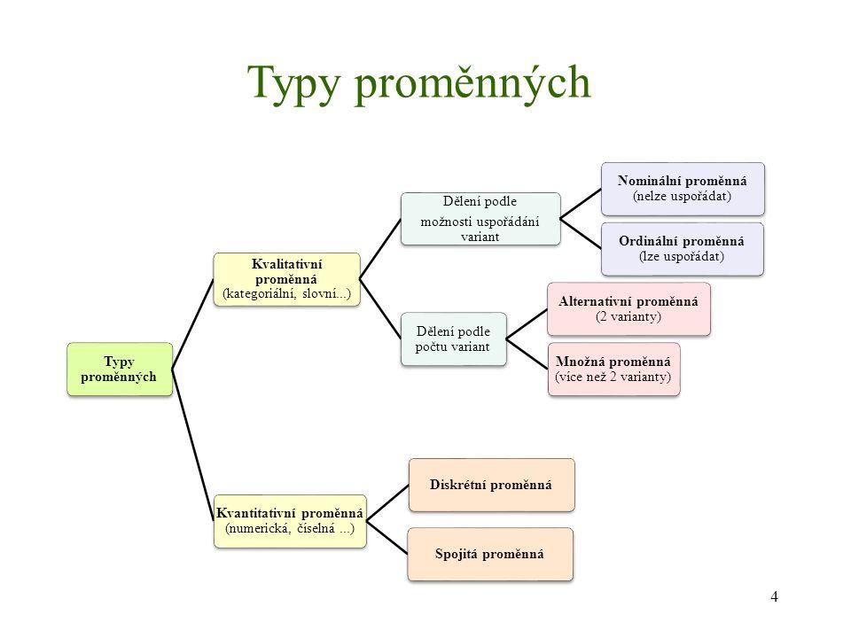 Typy proměnných Kvalitativní proměnná (kategoriální, slovní...) Dělení podle možnosti uspořádání variant Nominální proměnná (nelze uspořádat) Ordináln