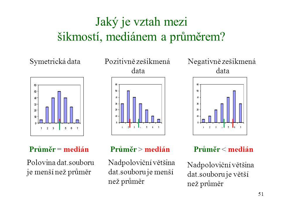 Jaký je vztah mezi šikmostí, mediánem a průměrem? 51 Symetrická dataPozitivně zešikmená data Negativně zešikmená data Průměr = medián Polovina dat.sou