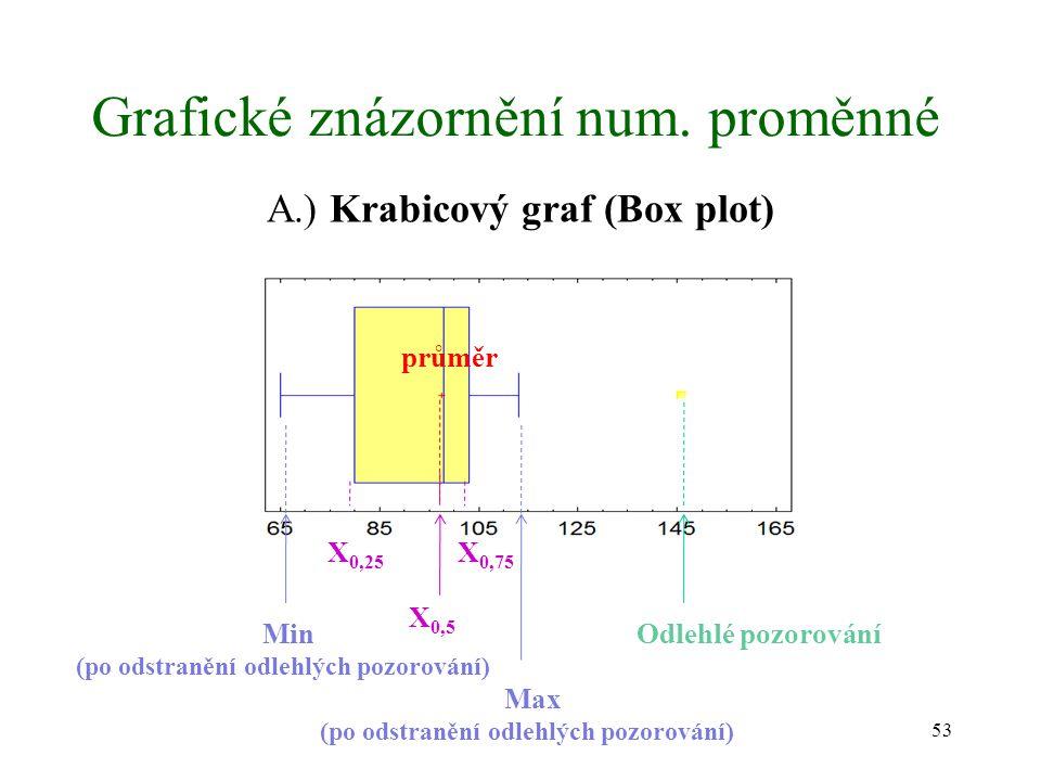 53 Grafické znázornění num. proměnné A.) Krabicový graf (Box plot) Odlehlé pozorování Min (po odstranění odlehlých pozorování) Max (po odstranění odle