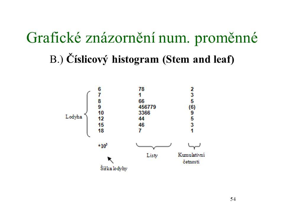 54 Grafické znázornění num. proměnné B.) Číslicový histogram (Stem and leaf)