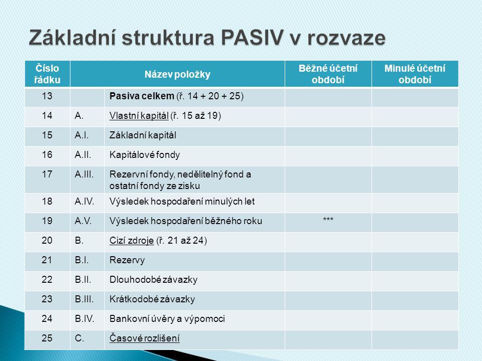 Číslo řádku Název položky Běžné účetní období Minulé účetní období 13Pasiva celkem (ř. 14 + 20 + 25) 14A.Vlastní kapitál (ř. 15 až 19) 15A.I.Základní