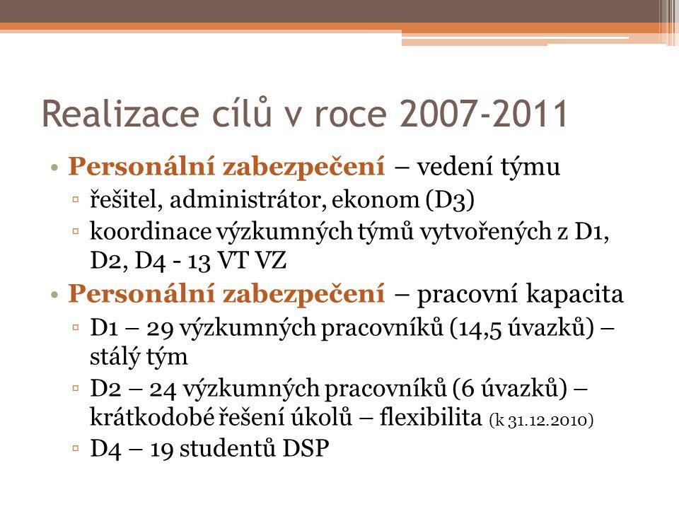 Realizace cílů v roce 2007-2011 Personální zabezpečení – vedení týmu ▫řešitel, administrátor, ekonom (D3) ▫koordinace výzkumných týmů vytvořených z D1, D2, D4 - 13 VT VZ Personální zabezpečení – pracovní kapacita ▫D1 – 29 výzkumných pracovníků (14,5 úvazků) – stálý tým ▫D2 – 24 výzkumných pracovníků (6 úvazků) – krátkodobé řešení úkolů – flexibilita (k 31.12.2010) ▫D4 – 19 studentů DSP