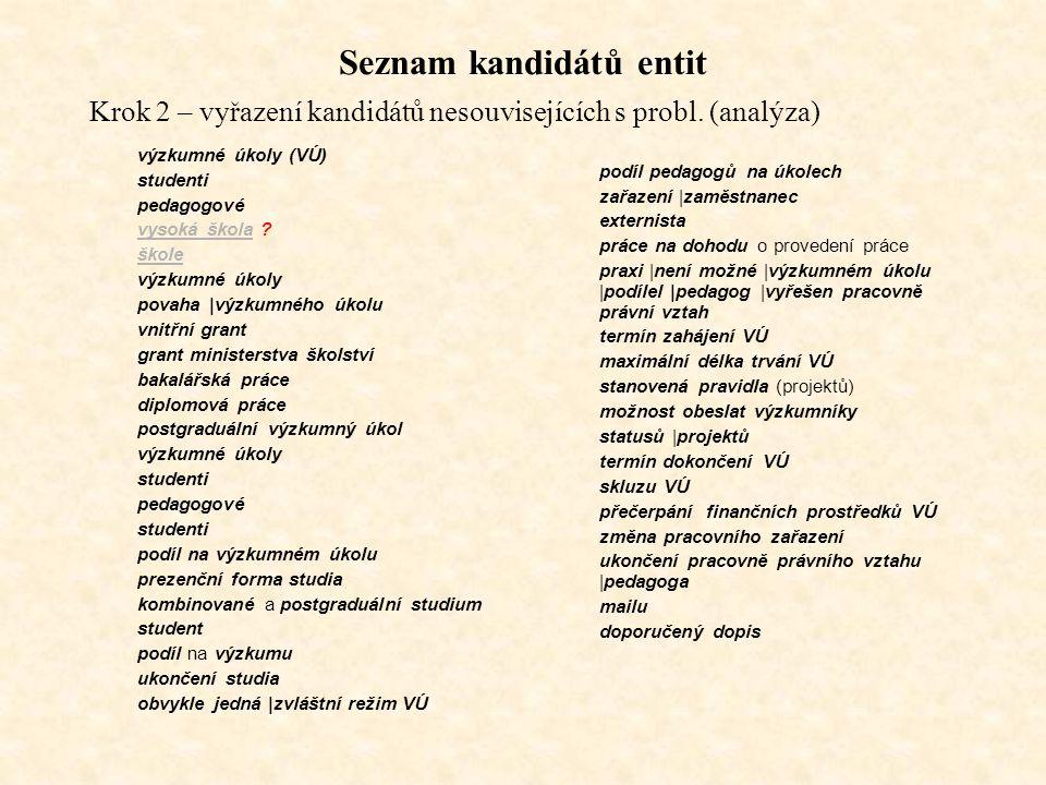 Seznam kandidátů entit Krok 2 – vyřazení kandidátů nesouvisejících s probl.