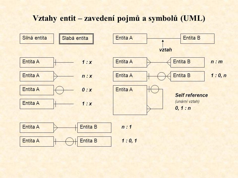 Vztahy entit – zavedení pojmů a symbolů (UML) Silná entita Slabá entita Entita AEntita B vztah Entita A 1 : x Entita A n : x Entita A 0 : x Entita A 1 : x Entita AEntita B n : 1 Entita AEntita B n : m Entita AEntita B 1 : 0, n Entita A Self reference (unární vztah) 0, 1 : n Entita AEntita B 1 : 0, 1