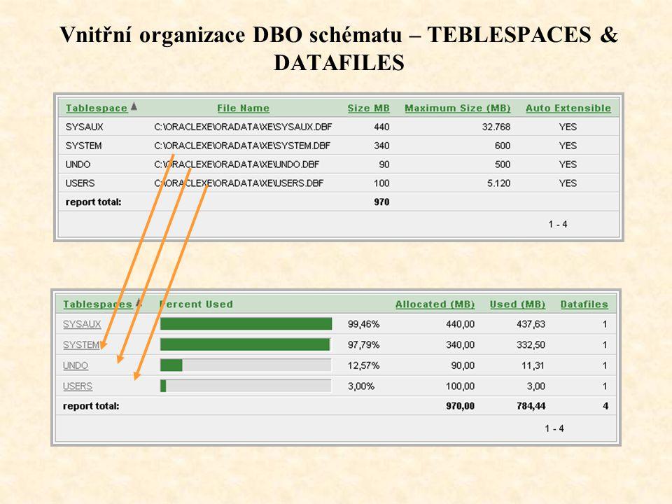 Vnitřní organizace DBO schématu - USERS