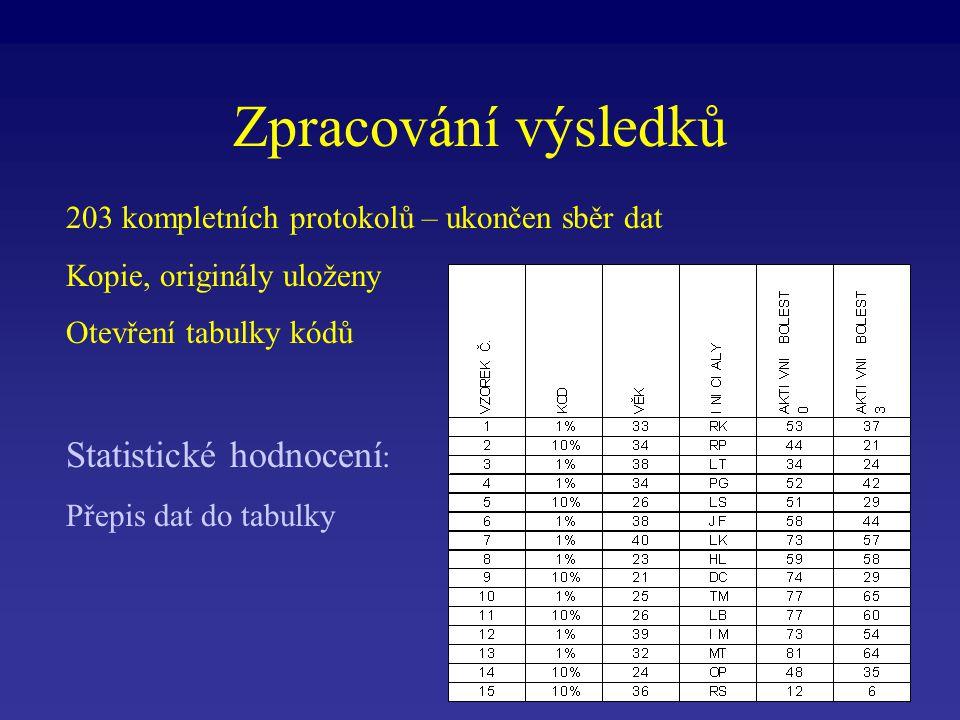 Zpracování výsledků 203 kompletních protokolů – ukončen sběr dat Kopie, originály uloženy Otevření tabulky kódů Statistické hodnocení : Přepis dat do tabulky