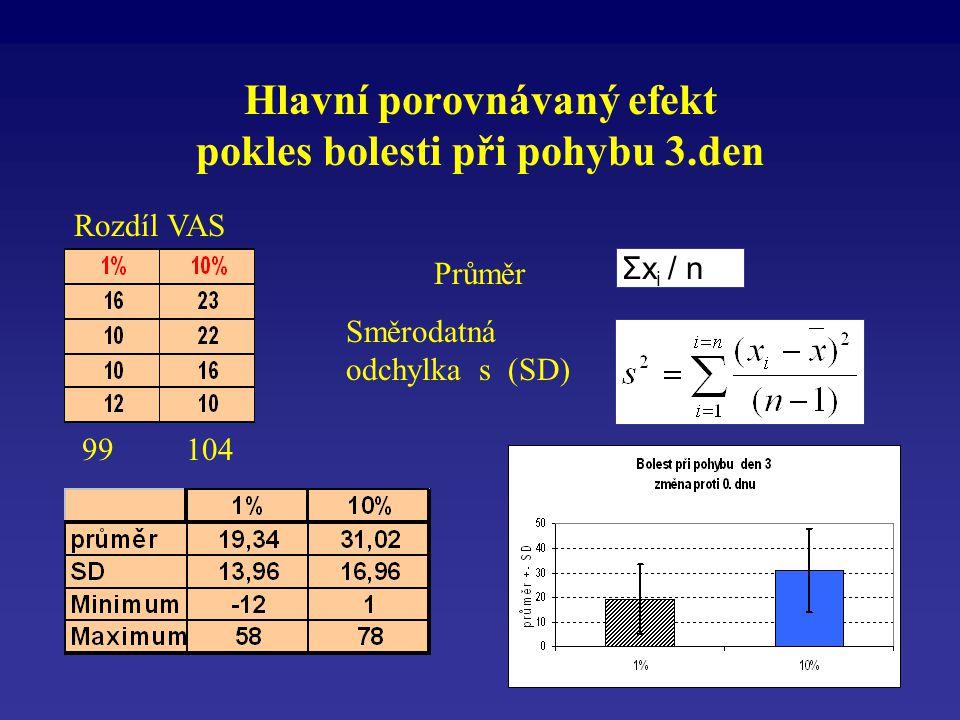 Hlavní porovnávaný efekt pokles bolesti při pohybu 3.den Σx i / n Průměr Směrodatná odchylka s (SD) Rozdíl VAS 99 104