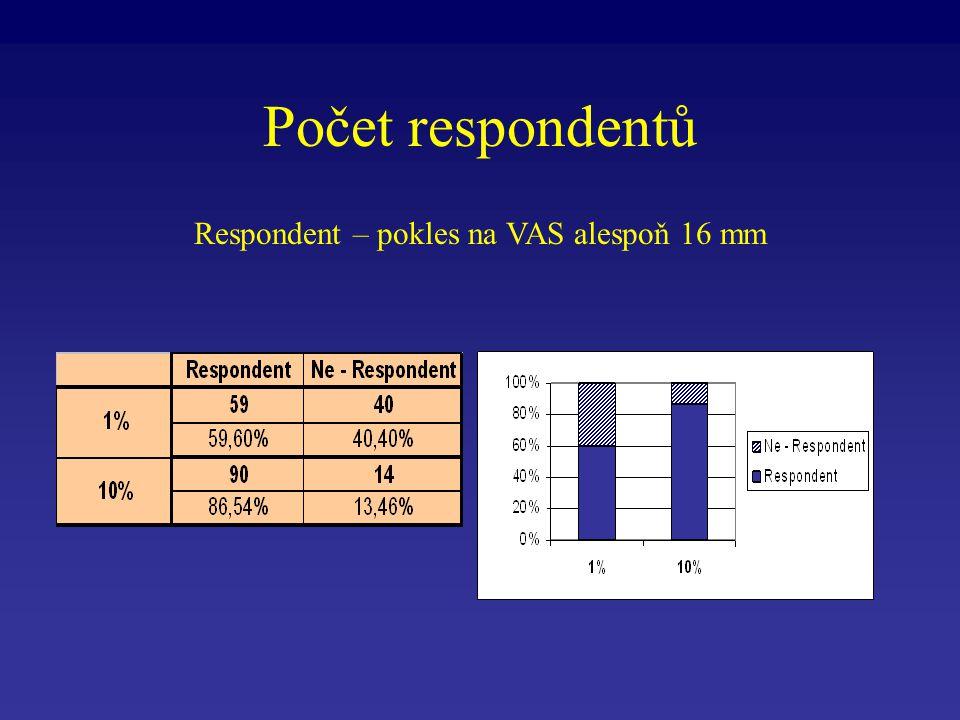 Počet respondentů Respondent – pokles na VAS alespoň 16 mm