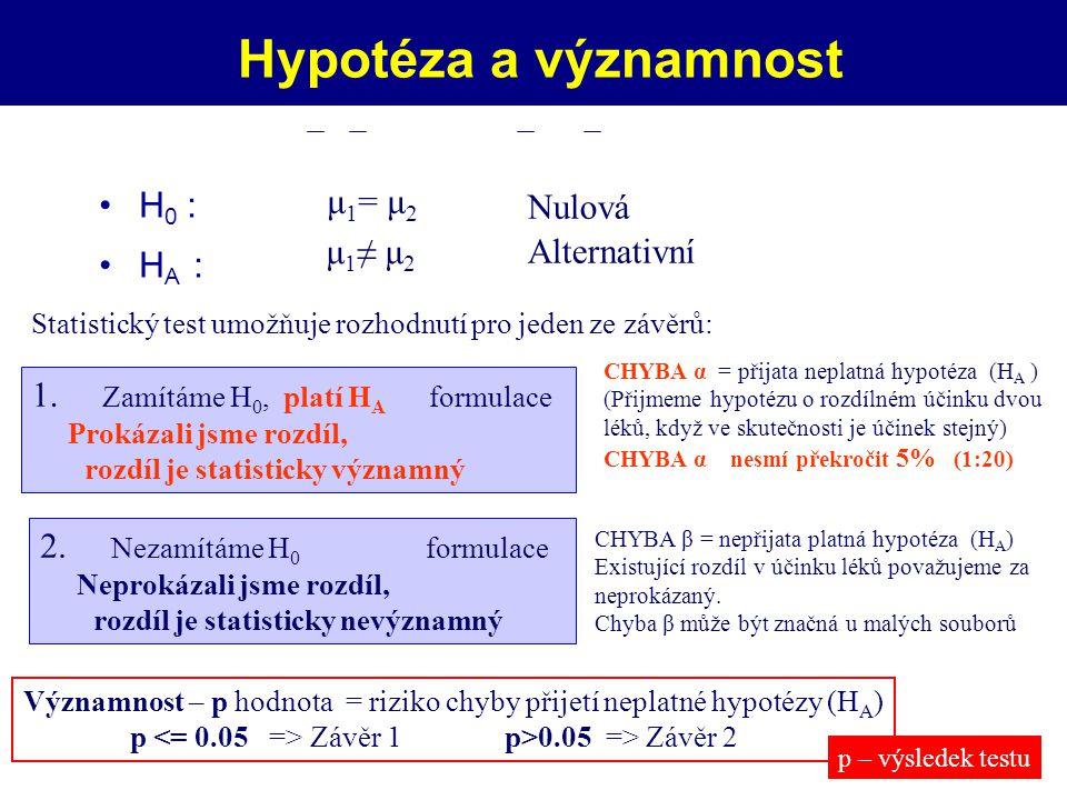 Hypotéza a významnost H 0 : H A : Statistický test umožňuje rozhodnutí pro jeden ze závěrů: μ 1 = μ 2 μ 1 ≠ μ 2 Nulová Alternativní Výběry: x 1, x 2 x