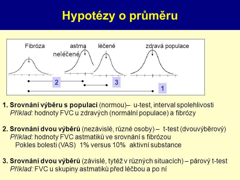 Testy hypotéz II. Rozdílnost průměrů 1. Srovnání výběru s populací (normou)– u-test, interval spolehlivosti Příklad: hodnoty FVC u zdravých (normální