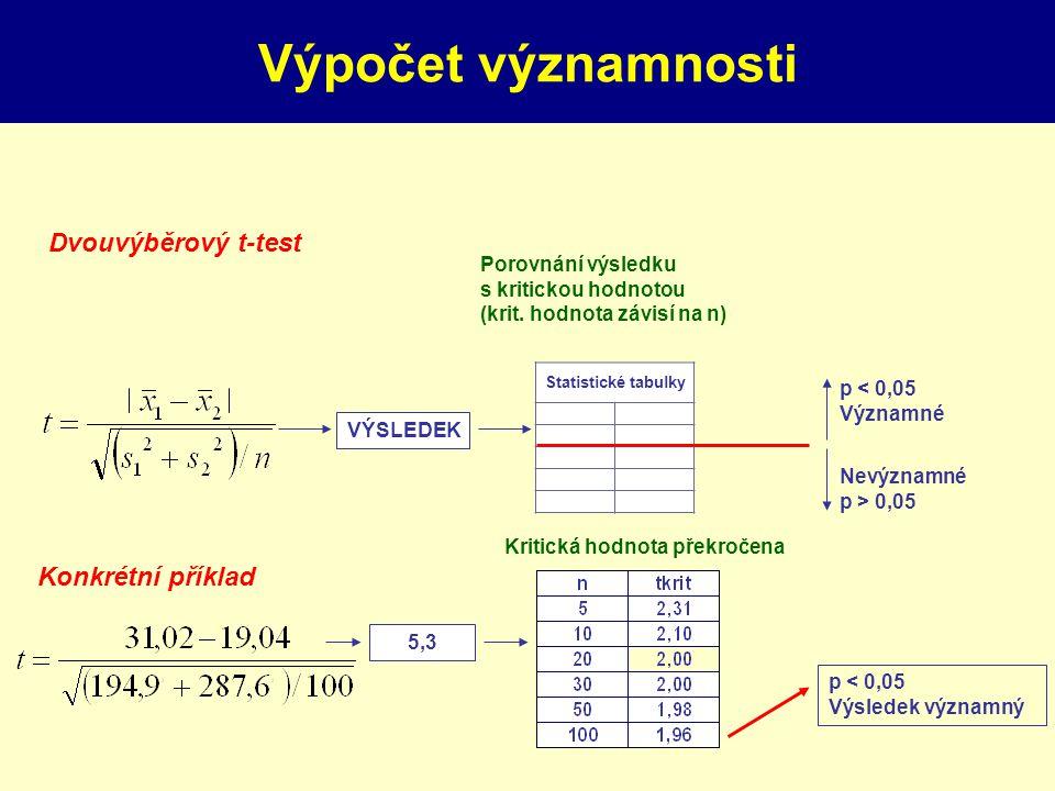 Výpočet významnosti Statistické tabulky Porovnání výsledku s kritickou hodnotou (krit. hodnota závisí na n) Kritická hodnota překročena VÝSLEDEK 5,3 p