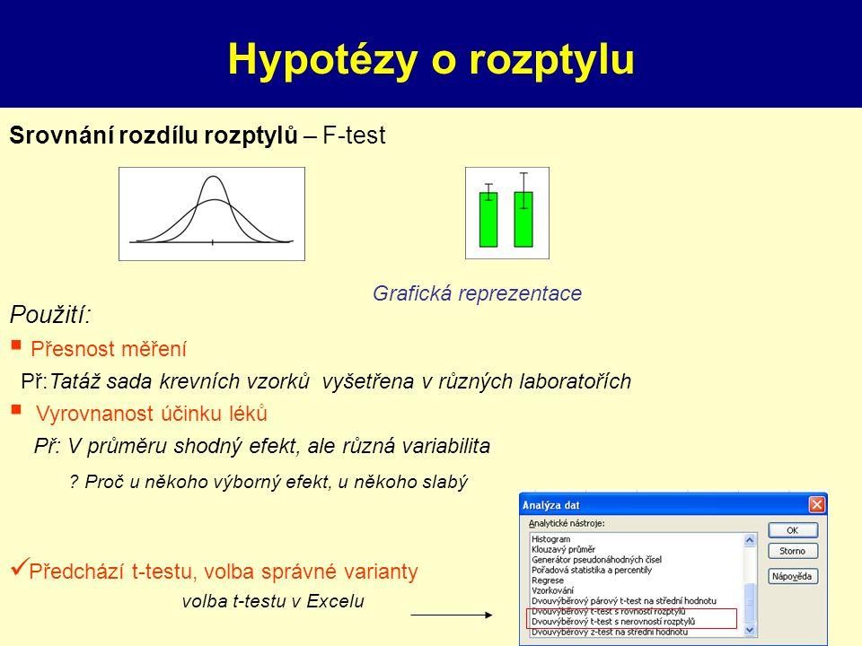 Testy hypotéz III. Rozdílnost rozptylů Použití:  Přesnost měření Př:Tatáž sada krevních vzorků vyšetřena v různých laboratořích  Vyrovnanost účinku