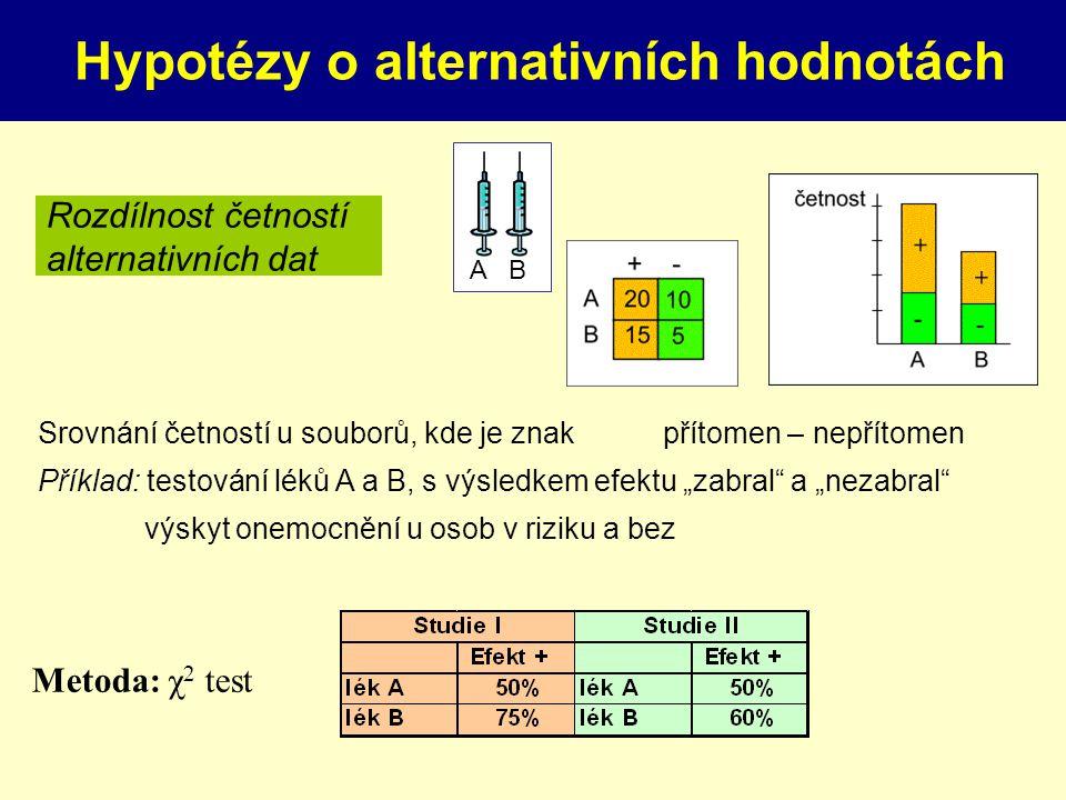 """Srovnání četností u souborů, kde je znak přítomen – nepřítomen Příklad: testování léků A a B, s výsledkem efektu """"zabral a """"nezabral výskyt onemocnění u osob v riziku a bez Rozdílnost četností alternativních dat A B Hypotézy o alternativních hodnotách Metoda: χ 2 test"""
