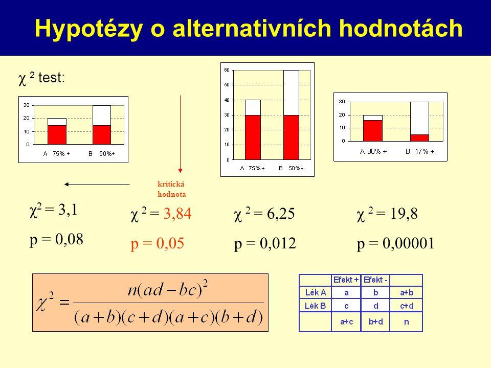 χ 2 test: Hypotézy o alternativních hodnotách χ 2 = 3,1 p = 0,08 χ 2 = 3,84 p = 0,05 χ 2 = 6,25 p = 0,012 χ 2 = 19,8 p = 0,00001 kritická hodnota