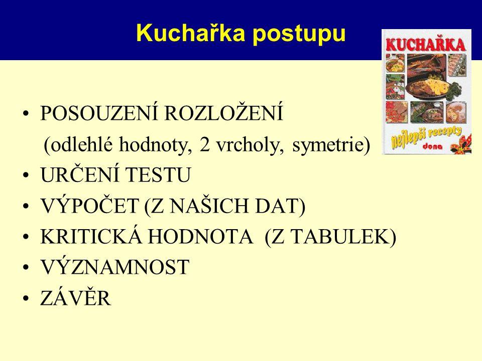 Kuchařka postupu POSOUZENÍ ROZLOŽENÍ (odlehlé hodnoty, 2 vrcholy, symetrie) URČENÍ TESTU VÝPOČET (Z NAŠICH DAT) KRITICKÁ HODNOTA (Z TABULEK) VÝZNAMNOS