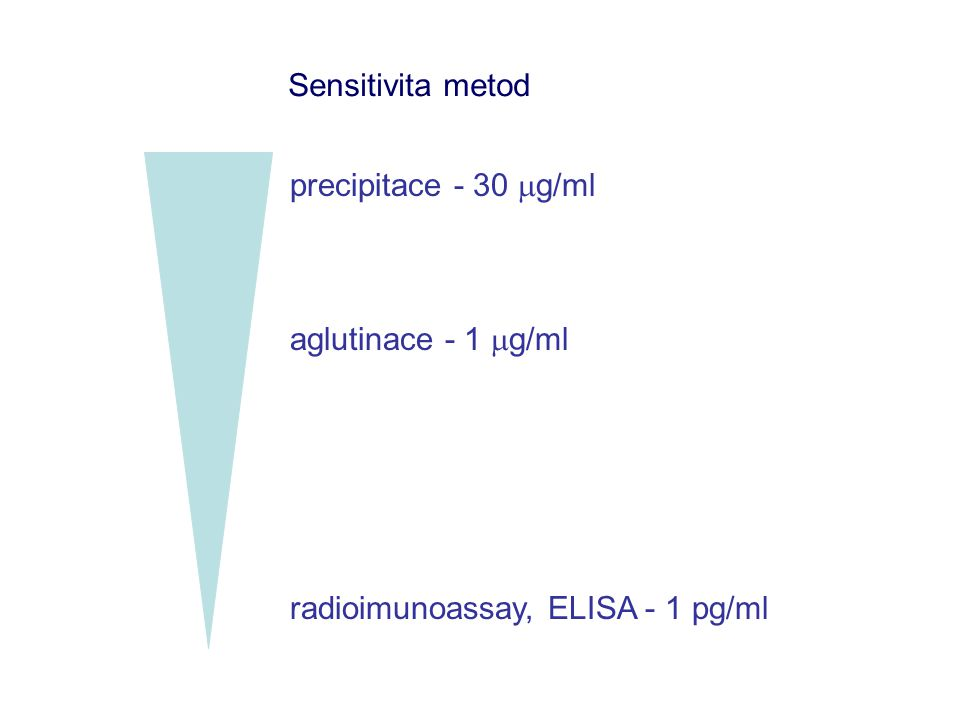 Sensitivita metod precipitace - 30  g/ml aglutinace - 1  g/ml radioimunoassay, ELISA - 1 pg/ml