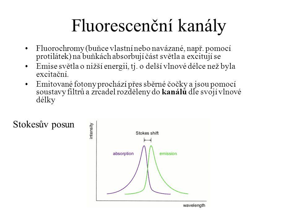 Fluorescenční kanály Fluorochromy (buňce vlastní nebo navázané, např.