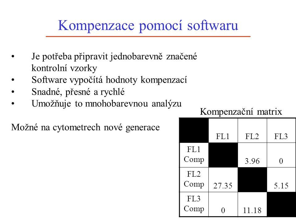 Kompenzace pomocí softwaru Je potřeba připravit jednobarevně značené kontrolní vzorky Software vypočítá hodnoty kompenzací Snadné, přesné a rychlé Umožňuje to mnohobarevnou analýzu Možné na cytometrech nové generace FL1FL2FL3 FL1 Comp 3.960 FL2 Comp 27.355.15 FL3 Comp 011.18 Kompenzační matrix