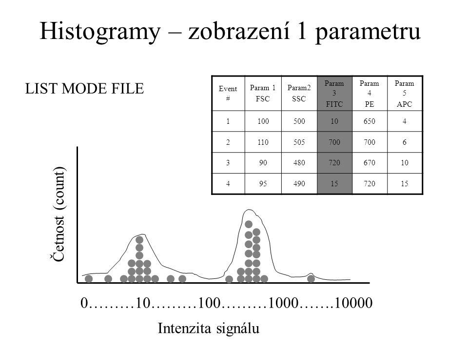 Histogramy – zobrazení 1 parametru Event # Param 1 FSC Param2 SSC Param 3 FITC Param 4 PE Param 5 APC 1100500106504 2110505700 6 39048072067010 4954901572015 0………10………100………1000…….10000 LIST MODE FILE Četnost (count) Intenzita signálu