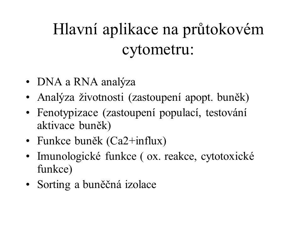 Hlavní aplikace na průtokovém cytometru: DNA a RNA analýza Analýza životnosti (zastoupení apopt.