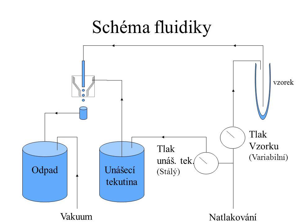 Schéma fluidiky Unášecí tekutina Odpad Natlakování Vakuum Tlak Vzorku (Variabilní) Tlak unáš.