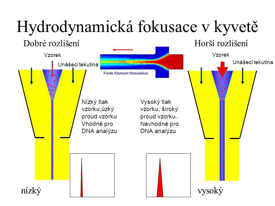 Hydrodynamická fokusace v kyvetě Unášecí tekutina Vzorek Unášecí tekutina Vzorek Nízký tlak vzorku,úzký proud vzorku Vhodné pro DNA analýzu Vysoký tlak vzorku, široký proud vzorku.
