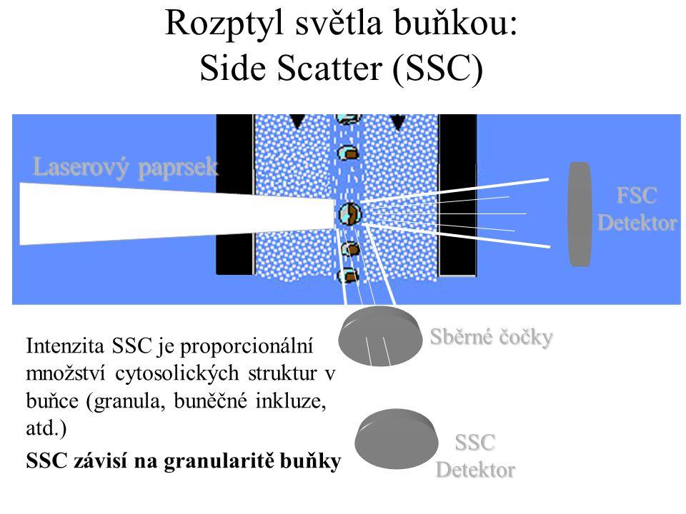 Excitační a emisní spektra fluorochromů (modrý laser) Stejná excitace různá emise Překryv spekter (overlap)