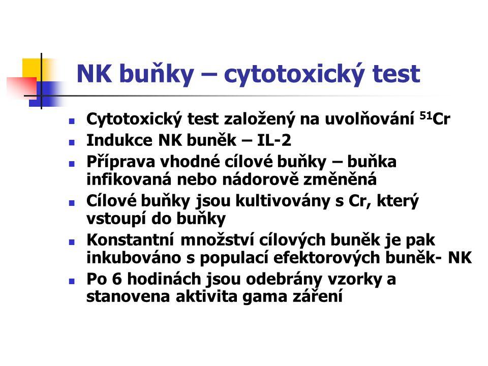 NK buňky – cytotoxický test Cytotoxický test založený na uvolňování 51 Cr Indukce NK buněk – IL-2 Příprava vhodné cílové buňky – buňka infikovaná nebo