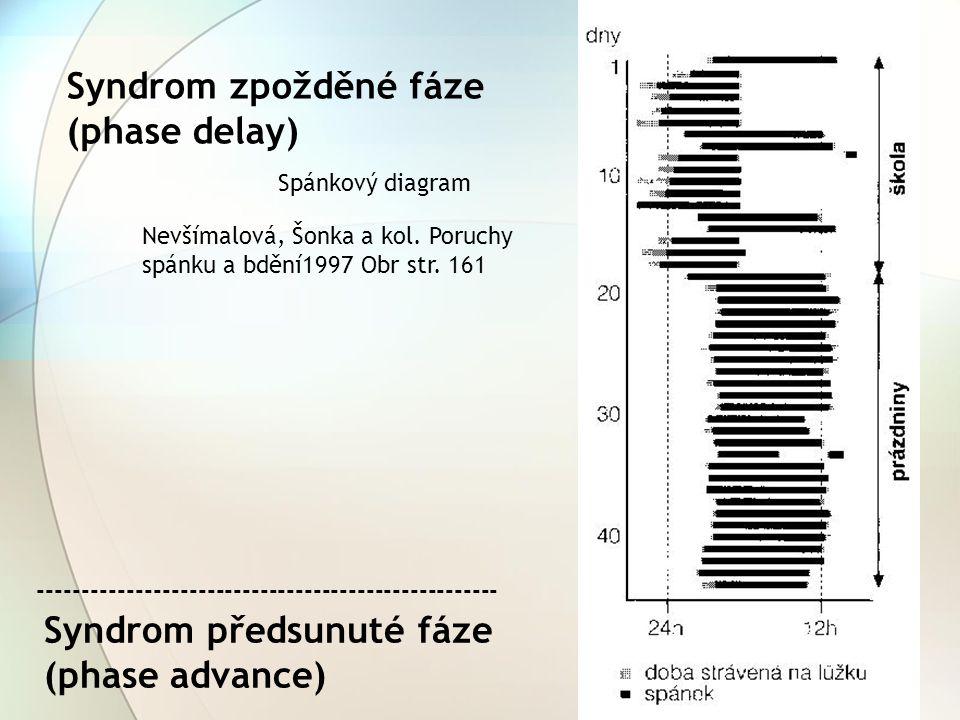 Syndrom zpožděné fáze (phase delay) Nevšímalová, Šonka a kol. Poruchy spánku a bdění1997 Obr str. 161 Spánkový diagram Syndrom předsunuté fáze (phase