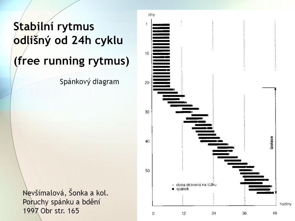 Stabilní rytmus odlišný od 24h cyklu (free running rytmus) Nevšímalová, Šonka a kol. Poruchy spánku a bdění 1997 Obr str. 165 Spánkový diagram