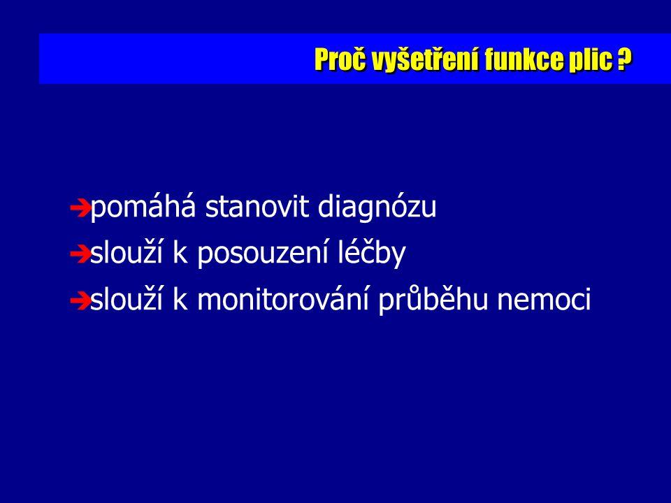 % změny 3.0 Dávka: histamin mg Berodual 2 vdechy Křivka dávka - odpověď : D.J.