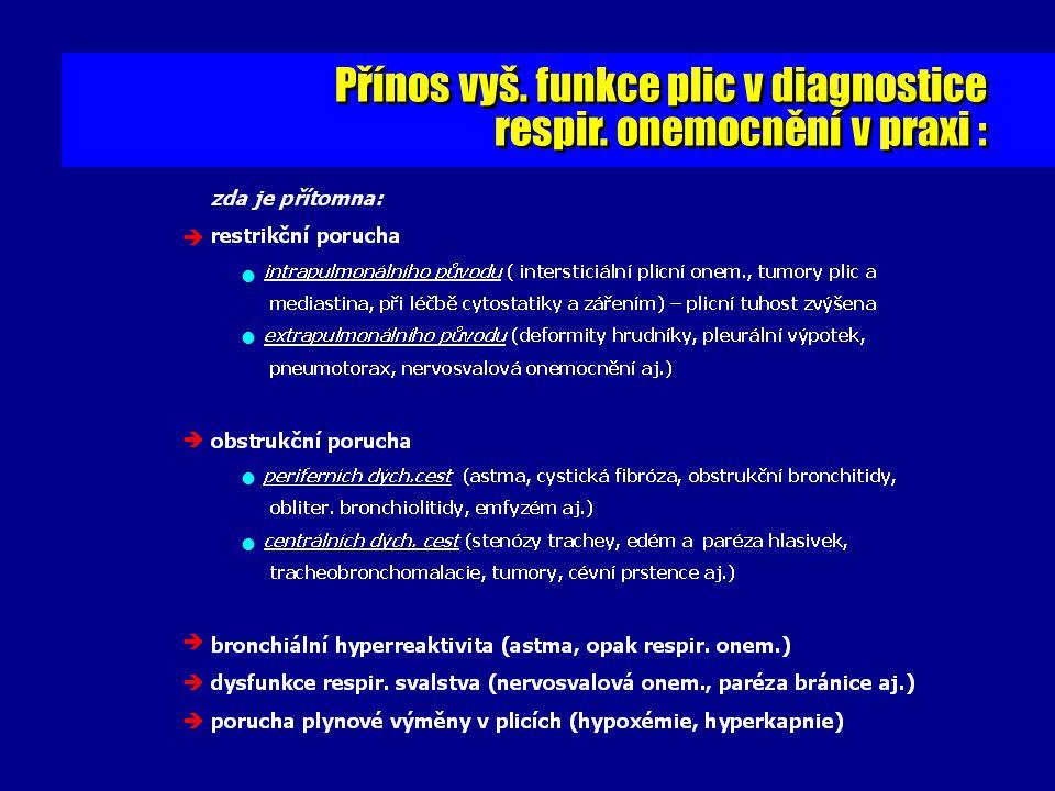 Přínos vyš. funkce plic v diagnostice respir. onemocnění v praxi : Přínos vyš. funkce plic v diagnostice respir. onemocnění v praxi :     