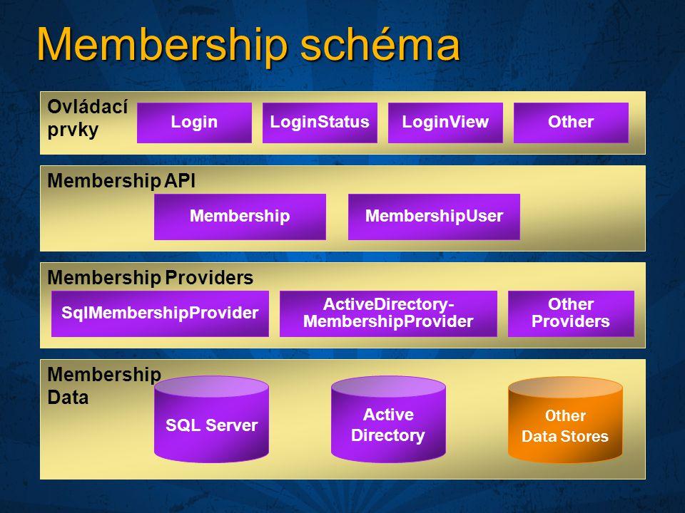Membership schéma Membership API Membership Data SQL Server Other Data Stores Membership Providers Active Directory LoginLoginStatusLoginViewOther Ovládací prvky MembershipMembershipUser SqlMembershipProvider ActiveDirectory- MembershipProvider Other Providers