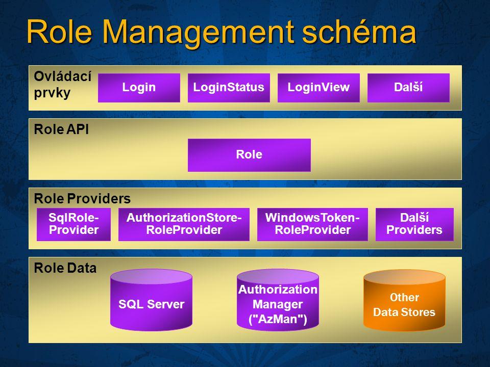 Role Management schéma Role API Role Data SQL Server Other Data Stores Role Providers Authorization Manager ( AzMan ) LoginLoginStatusLoginViewDalší Ovládací prvky Role SqlRole- Provider AuthorizationStore- RoleProvider Další Providers WindowsToken- RoleProvider