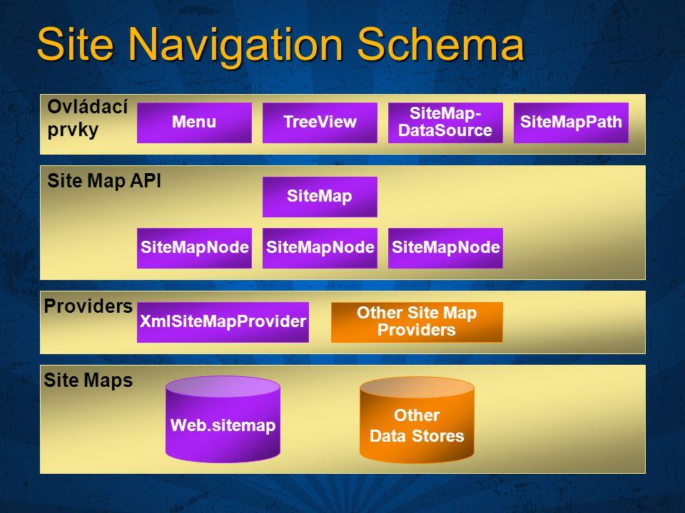 Site Navigation Schema Site Map API Site Maps Web.sitemap Other Data Stores Ovládací prvky MenuTreeViewSiteMapPath SiteMap- DataSource SiteMap SiteMapNode XmlSiteMapProvider Other Site Map Providers