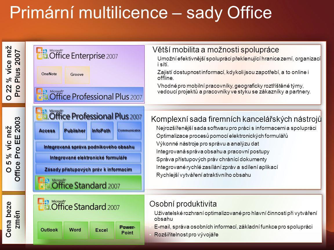 O 22 % více než Pro Plus 2007 O 5 % víc než Office Pro EE 2003 Cena beze změn Primární multilicence – sady Office Osobní produktivita Uživatelské rozh