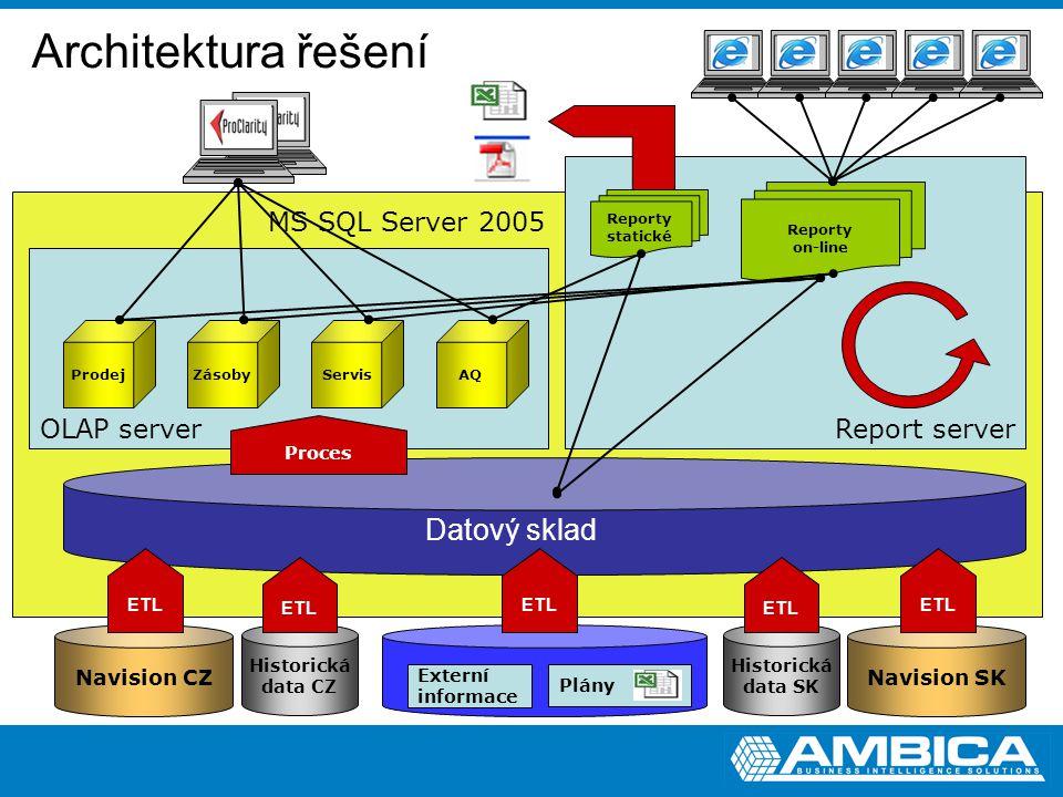 Report server OLAP server Datový sklad Prodej Plány Historická data CZ ETL ZásobyServisAQ Externí informace Reporty on-line Architektura řešení Proces